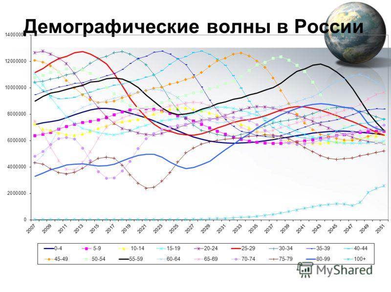 Демографические волны в России