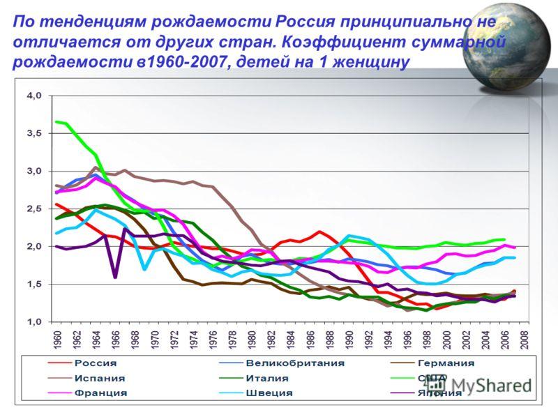 По тенденциям рождаемости Россия принципиально не отличается от других стран. Коэффициент суммарной рождаемости в1960-2007, детей на 1 женщину