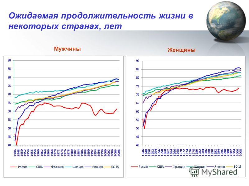 Ожидаемая продолжительность жизни в некоторых странах, лет Мужчины Женщины
