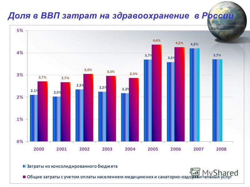 Доля в ВВП затрат на здравоохранение в России