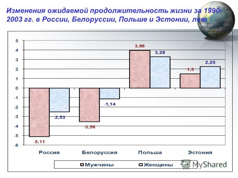 Изменения ожидаемой продолжительность жизни за 1990- 2003 гг. в России, Белоруссии, Польше и Эстонии, лет