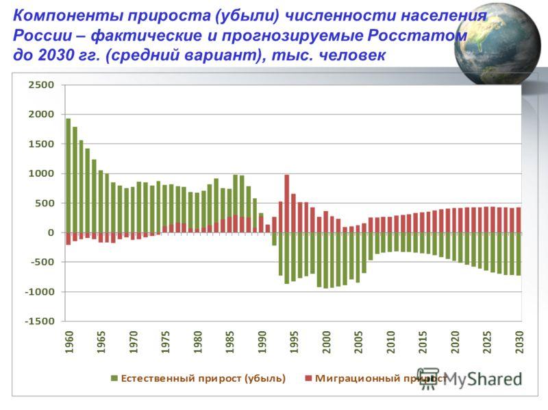 Компоненты прироста (убыли) численности населения России – фактические и прогнозируемые Росстатом до 2030 гг. (средний вариант), тыс. человек