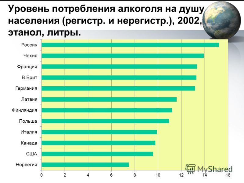 Уровень потребления алкоголя на душу населения (регистр. и нерегистр.), 2002, этанол, литры.