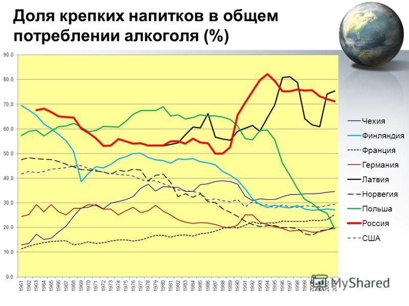Доля крепких напитков в общем потреблении алкоголя (%)
