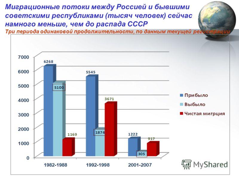 Миграционные потоки между Россией и бывшими советскими республиками (тысяч человек) сейчас намного меньше, чем до распада СССР Три периода одинаковой продолжительности, по данным текущей регистрации