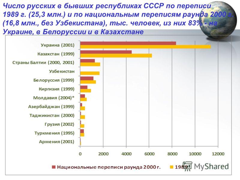 Число русских в бывших республиках СССР по переписи 1989 г. (25,3 млн.) и по национальным переписям раунда 2000 г. (16,8 млн., без Узбекистана), тыс. человек, из них 83% - на Украине, в Белоруссии и в Казахстане