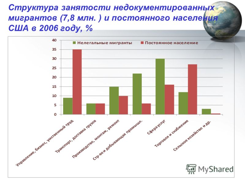 Структура занятости недокументированных мигрантов (7,8 млн. ) и постоянного населения США в 2006 году, %