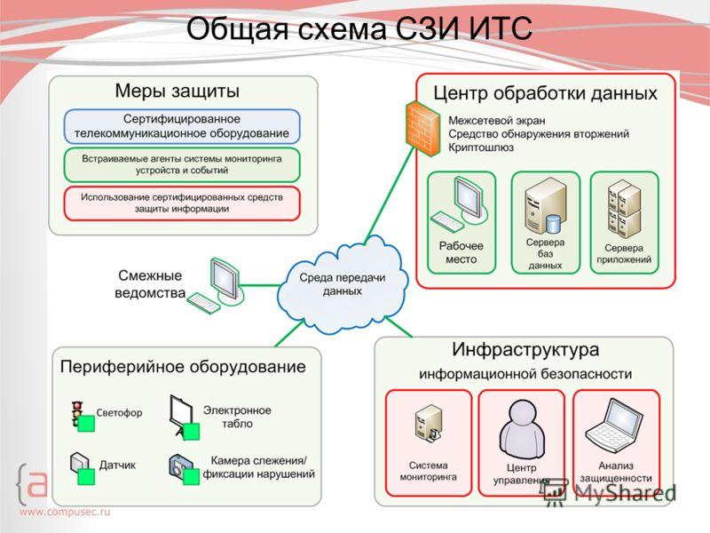 Общая схема СЗИ ИТС
