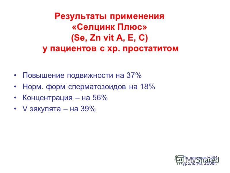 Результаты применения «Селцинк Плюс» (Se, Zn vit A, E, C) у пациентов с хр. простатитом Повышение подвижности на 37% Норм. форм сперматозоидов на 18% Концентрация – на 56% V эякулята – на 39% По данным НИИ урологии, 2008г.