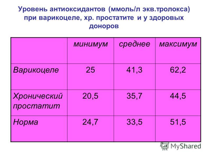 Уровень антиоксидантов (ммоль/л экв.тролокса) при варикоцеле, хр. простатите и у здоровых доноров минимумсреднеемаксимум Варикоцеле2541,362,2 Хронический простатит 20,535,744,5 Норма24,733,551,5
