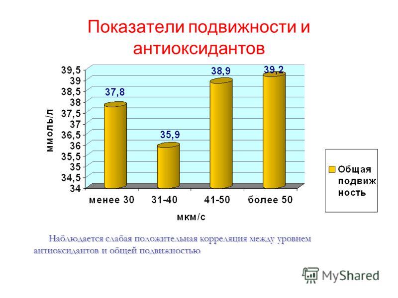 Показатели подвижности и антиоксидантов Наблюдается слабая положительная корреляция между уровнем антиоксидантов и общей подвижностью Наблюдается слабая положительная корреляция между уровнем антиоксидантов и общей подвижностью