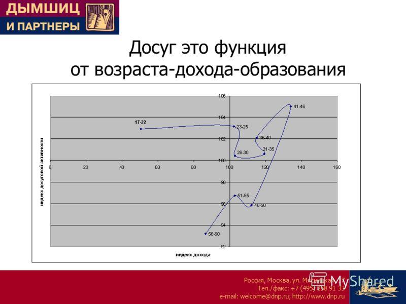 Россия, Москва, ул. Мясницкая, 17 Тел./факс: +7 (495) 258 91 33 e-mail: welcome@dnp.ru; http://www.dnp.ru Досуг это функция от возраста-дохода-образования