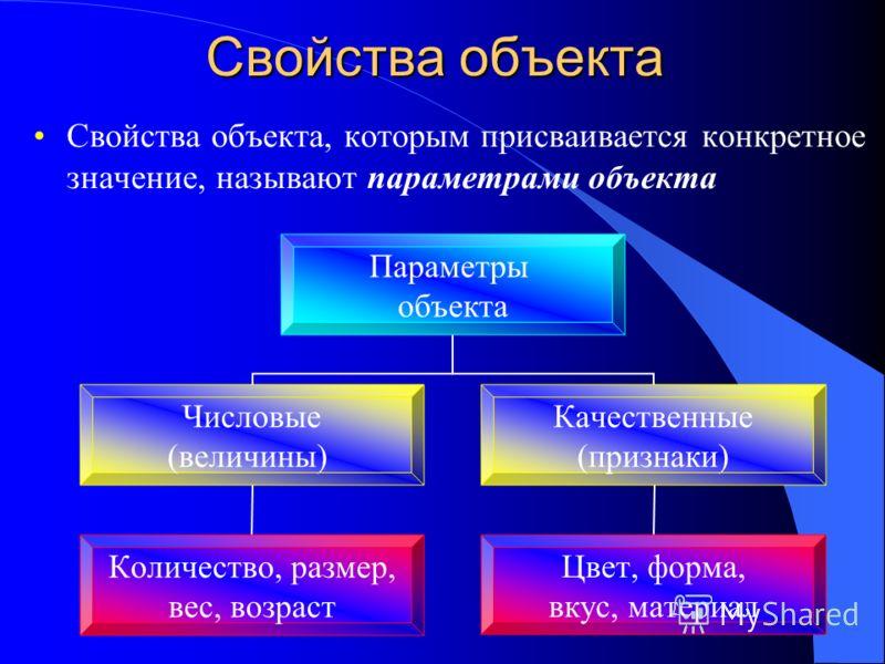 Свойства объекта Свойства объекта, которым присваивается конкретное значение, называют параметрами объекта Параметры объекта Числовые (величины) Количество, размер, вес, возраст Качественные (признаки) Цвет, форма, вкус, материал