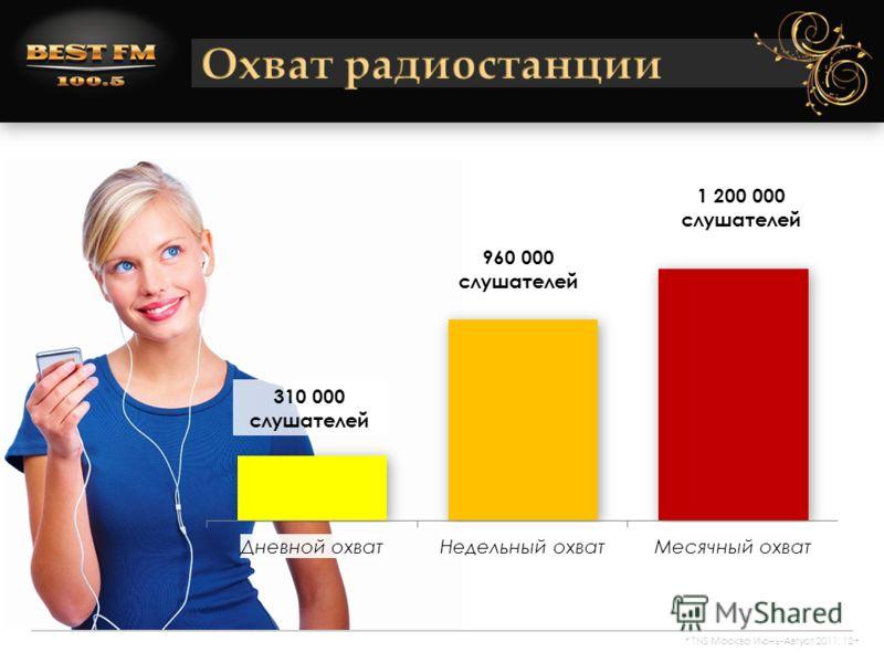 310 000 слушателей 960 000 слушателей 1 200 000 слушателей * TNS Москва Июнь-Август 2011, 12+
