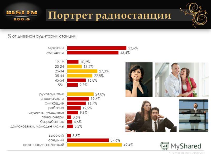% от дневной аудитории станции * TNS Москва Июнь-Август 2011