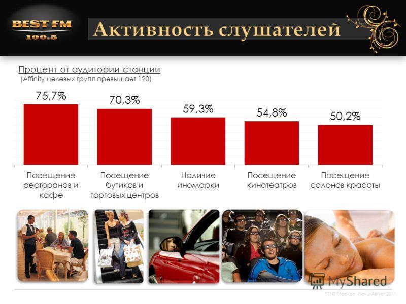 Процент от аудитории станции (Affinity целевых групп превышает 120) * TNS Москва Июнь-Август 2011