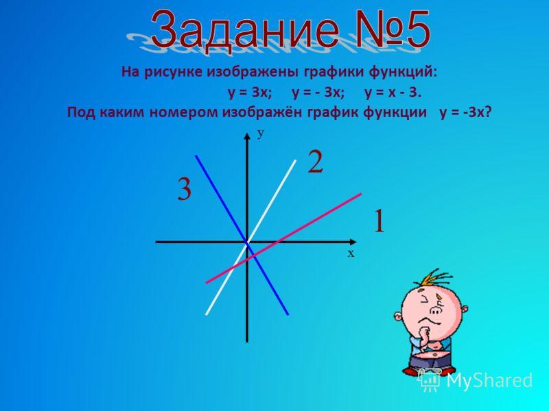 На рисунке изображены графики функций: у = 3х; у = - 3х; у = х - 3. Под каким номером изображён график функции у = -3х? 3 2 1 х у