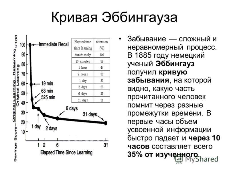 Кривая Эббингауза Забывание сложный и неравномерный процесс. В 1885 году немецкий ученый Эббингауз получил кривую забывания, на которой видно, какую часть прочитанного человек помнит через разные промежутки времени. В первые часы объем усвоенной инфо
