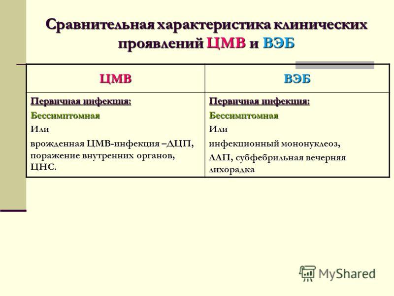 ЦМВВЭБ Первичная инфекция: БессимптомнаяИли врожденная ЦМВ-инфекция –ДЦП, поражение внутренних органов, ЦНС. Первичная инфекция: БессимптомнаяИли инфекционный мононуклеоз, ЛАП, субфебрильная вечерняя лихорадка Сравнительная характеристика клинических