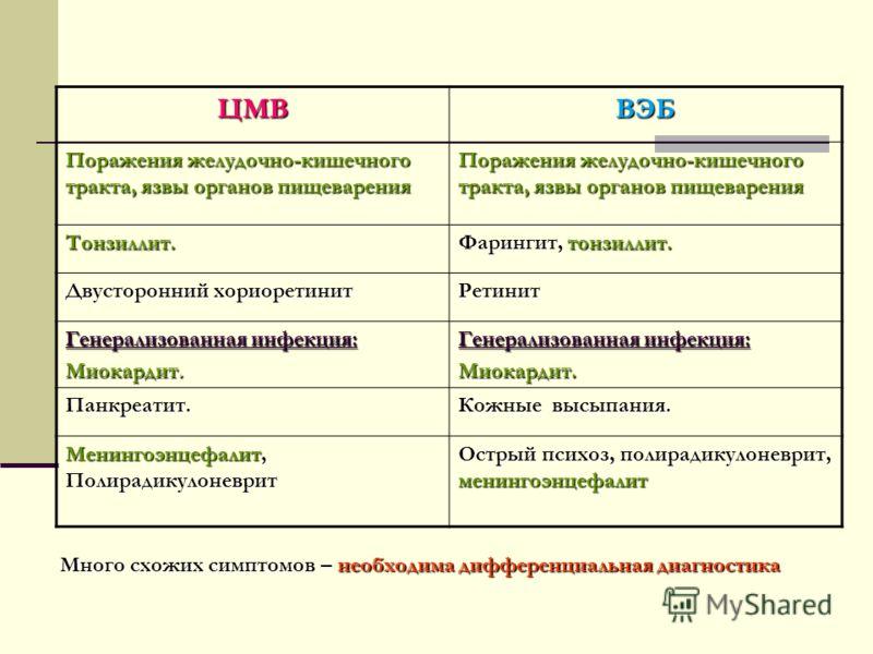 Что означают боли в грудной клетке и спине