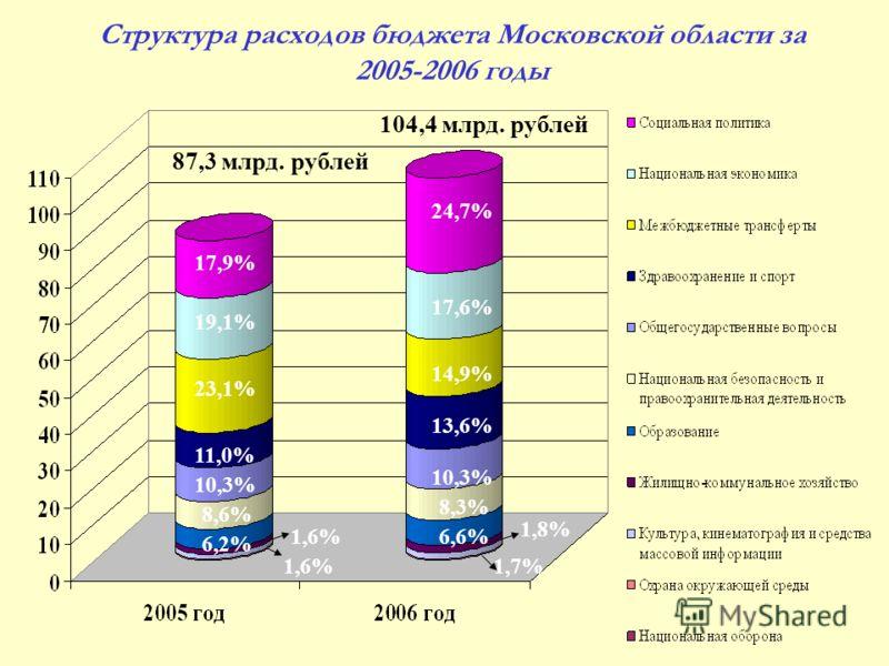 Структура расходов бюджета Московской области за 2005-2006 годы 87,3 млрд. рублей 104,4 млрд. рублей 23,1% 14,9% 17,9% 24,7% 11,0% 13,6% 1,6% 1,8% 6,2% 6,6%1,6% 1,7% 19,1% 17,6% 8,6% 8,3% 10,3%