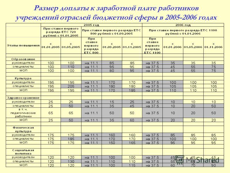 Размер доплаты к заработной плате работников учреждений отраслей бюджетной сферы в 2005-2006 годах