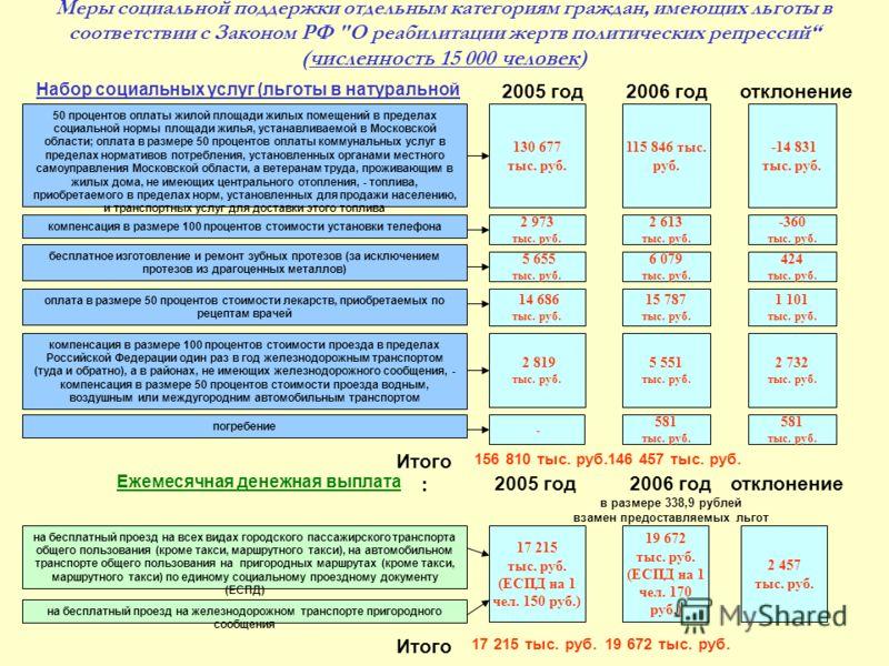 Меры социальной поддержки отдельным категориям граждан, имеющих льготы в соответствии с Законом РФ