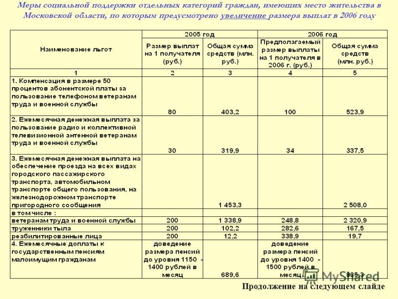 Меры социальной поддержки отдельных категорий граждан, имеющих место жительства в Московской области, по которым предусмотрено увеличение размера выплат в 2006 году Продолжение на следующем слайде