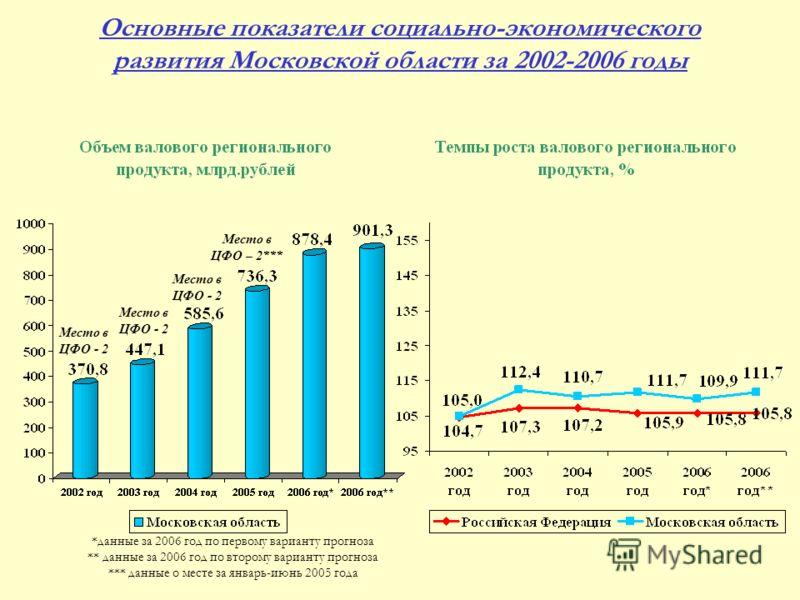 Основные показатели социально-экономического развития Московской области за 2002-2006 годы *данные за 2006 год по первому варианту прогноза ** данные за 2006 год по второму варианту прогноза *** данные о месте за январь-июнь 2005 года Место в ЦФО - 2