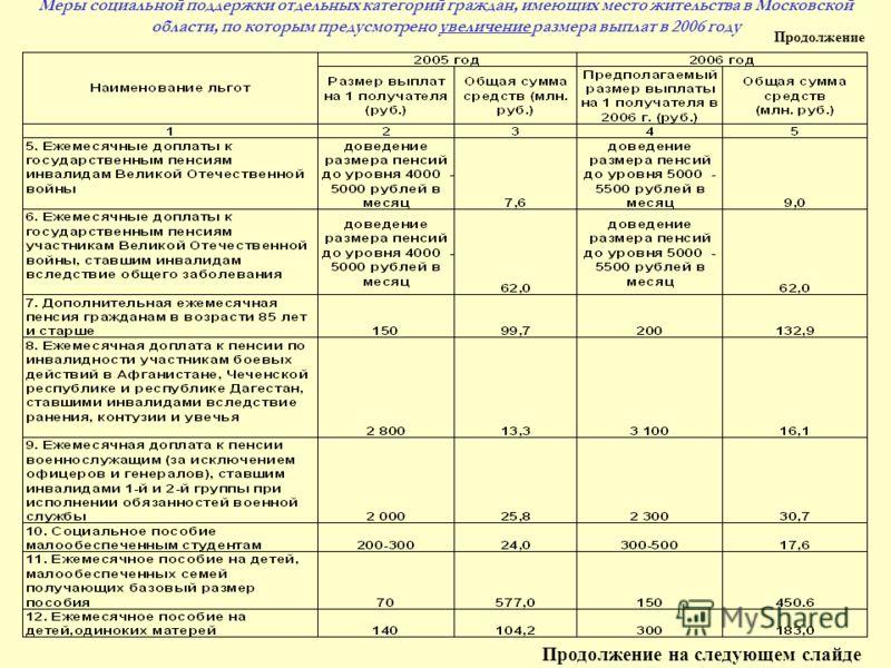 Меры социальной поддержки отдельных категорий граждан, имеющих место жительства в Московской области, по которым предусмотрено увеличение размера выплат в 2006 году Продолжение на следующем слайде Продолжение