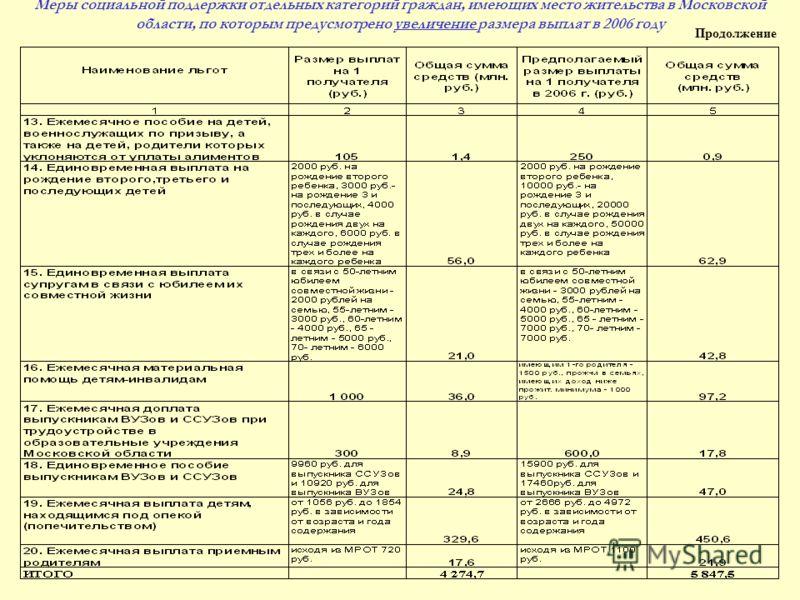 Меры социальной поддержки отдельных категорий граждан, имеющих место жительства в Московской области, по которым предусмотрено увеличение размера выплат в 2006 году Продолжение