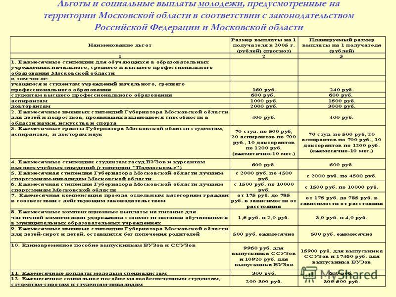 Льготы и социальные выплаты молодежи, предусмотренные на территории Московской области в соответствии с законодательством Российской Федерации и Московской области