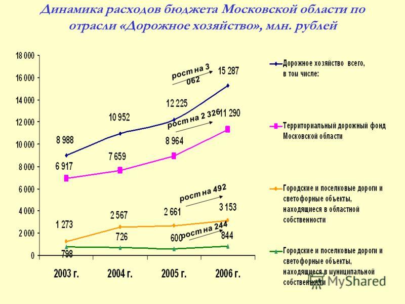 Динамика расходов бюджета Московской области по отрасли «Дорожное хозяйство», млн. рублей рост на 2 326 рост на 492 рост на 244 рост на 3 062