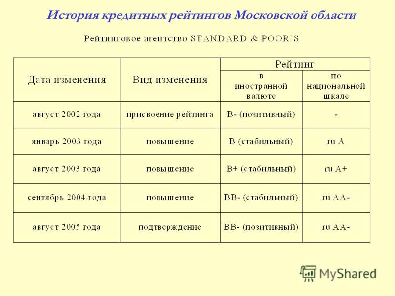 История кредитных рейтингов Московской области