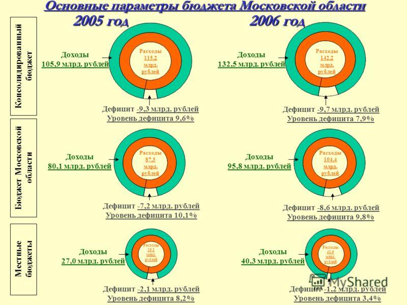 Основные параметры бюджета Московской области Дефицит -8,6 млрд. рублей Уровень дефицита 9,8% Дефицит -7,2 млрд. рублей Уровень дефицита 10,1% Расходы 87,3 млрд. рублей Расходы 104,4 млрд. рублей Доходы 95,8 млрд. рублей Доходы 80,1 млрд. рублей Дохо