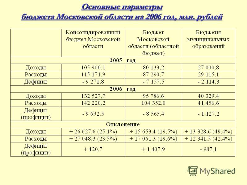 Основные параметры бюджета Московской области на 2006 год, млн. рублей