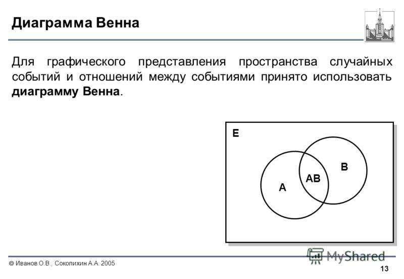 13 Иванов О.В., Соколихин А.А. 2005 Диаграмма Венна AB A B E Для графического представления пространства случайных событий и отношений между событиями принято использовать диаграмму Венна.
