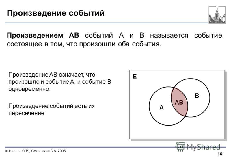 16 Иванов О.В., Соколихин А.А. 2005 Произведение событий Произведением AB событий A и B называется событие, состоящее в том, что произошли оба события. AB A B E Произведение AB означает, что произошло и событие A, и событие B одновременно. Произведен