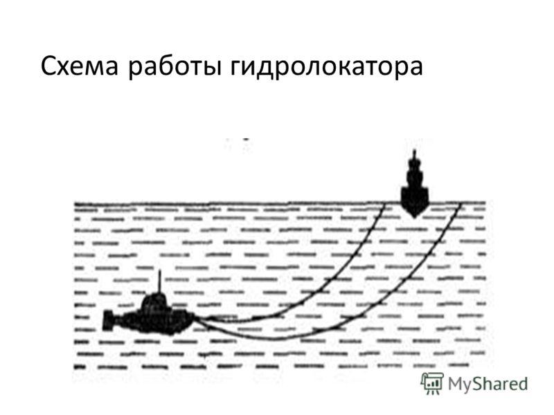 Схема работы гидролокатора