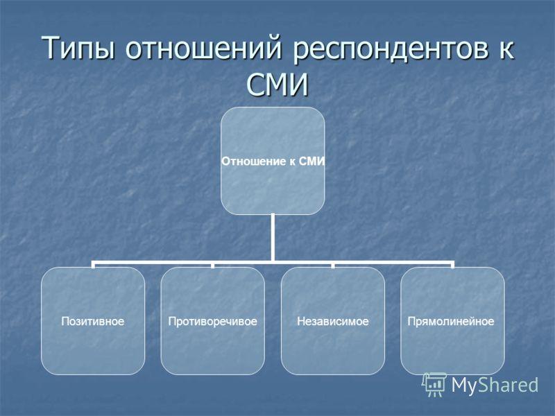 Типы отношений респондентов к СМИ Отношение к СМИ ПозитивноеПротиворечивоеНезависимоеПрямолинейное