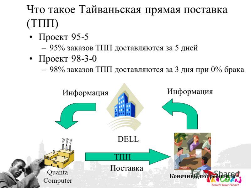 Что такое Тайваньская прямая поставка (ТПП) Проект 95-5 –95% заказов ТПП доставляются за 5 дней Проект 98-3-0 –98% заказов ТПП доставляются за 3 дня при 0% брака DELL Quanta Computer Конечные потребители Информация Поставка ТПП