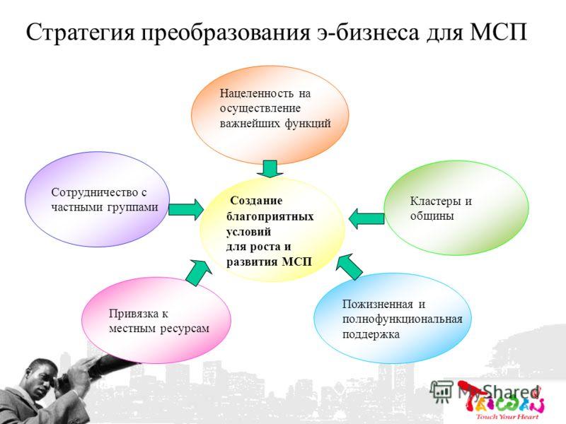 Стратегия преобразования э-бизнеса для МСП Привязка к местным ресурсам Сотрудничество с частными группами Пожизненная и полнофункциональная поддержка Нацеленность на осуществление важнейших функций Создание благоприятных условий для роста и развития
