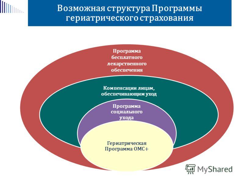 Возможная структура Программы гериатрического страхования Программа бесплатного лекарственного обеспечения Компенсации лицам, обеспечивающим уход Программа социального ухода Гериатрическая Программа ОМС+