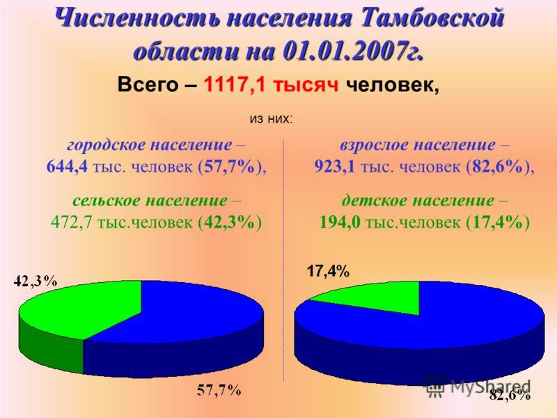Численность населения Тамбовской области на 01.01.2007г. Всего – 1117,1 тысяч человек, из них: городское население – 644,4 тыс. человек (57,7%), сельское население – 472,7 тыс.человек (42,3%) взрослое население – 923,1 тыс. человек (82,6%), детское н
