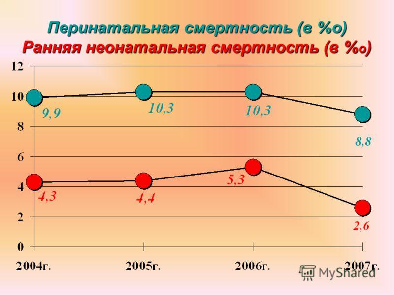 Перинатальная смертность (в %о) Ранняя неонатальная смертность (в % о )