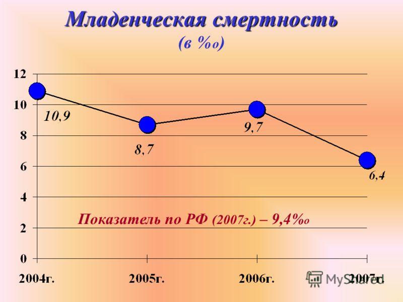 Младенческая смертность Младенческая смертность (в % о ) Показатель по РФ (2007г.) – 9,4% о