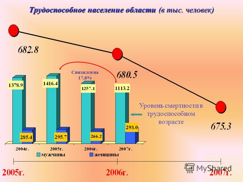 Трудоспособное население области (в тыс. человек) Уровень смертности в трудоспособном возрасте Снизился на 17,8%