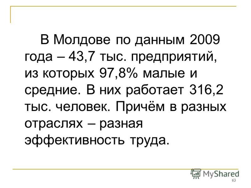 63 В Молдове по данным 2009 года – 43,7 тыс. предприятий, из которых 97,8% малые и средние. В них работает 316,2 тыс. человек. Причём в разных отраслях – разная эффективность труда.