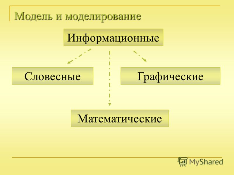 Модель и моделирование Словесные Информационные Математические Графические