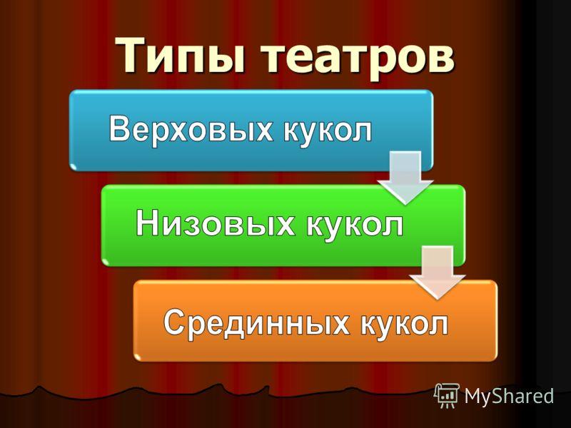 Типы театров